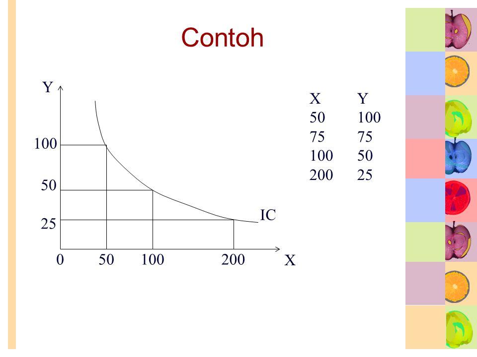 Contoh Y IC 200 100 50 25 X Y 50 100 75 75 100 50 200 25 X