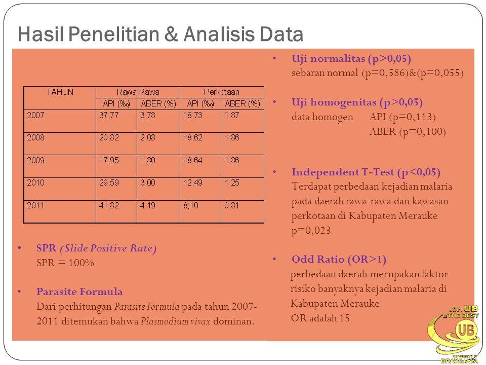 Hasil Penelitian & Analisis Data