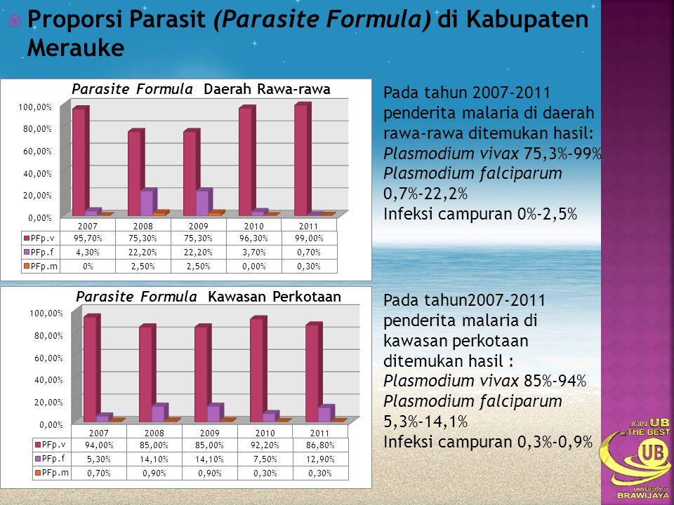 Proporsi Parasit (Parasite Formula) di Kabupaten Merauke