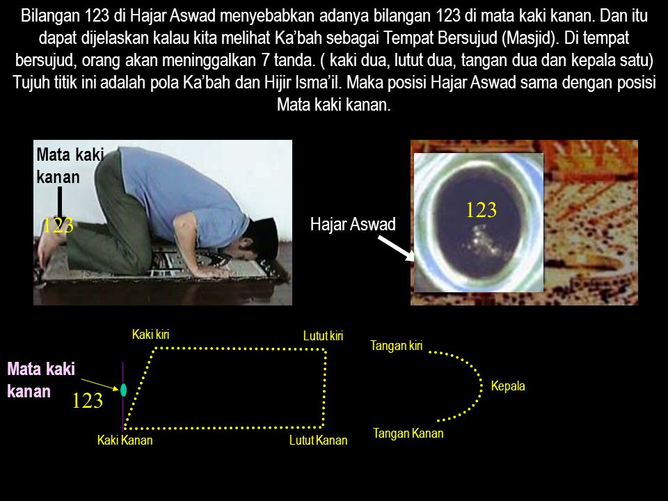 Bilangan 123 di Hajar Aswad menyebabkan adanya bilangan 123 di mata kaki kanan. Dan itu dapat dijelaskan kalau kita melihat Ka'bah sebagai Tempat Bersujud (Masjid). Di tempat bersujud, orang akan meninggalkan 7 tanda. ( kaki dua, lutut dua, tangan dua dan kepala satu) Tujuh titik ini adalah pola Ka'bah dan Hijir Isma'il. Maka posisi Hajar Aswad sama dengan posisi Mata kaki kanan.