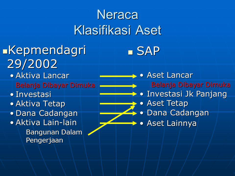 Neraca Klasifikasi Aset
