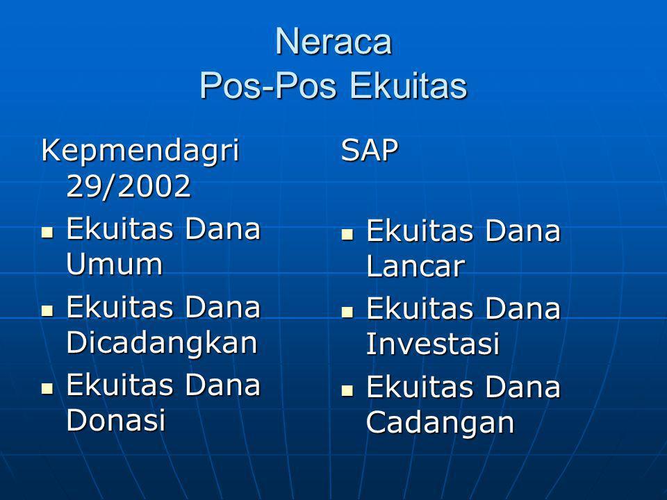 Neraca Pos-Pos Ekuitas