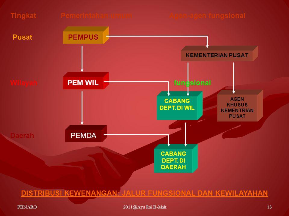 PEMPUS PEM WIL DISTRIBUSI KEWENANGAN: JALUR FUNGSIONAL DAN KEWILAYAHAN