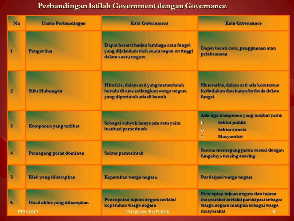 Perbandingan Istilah Government dengan Governance