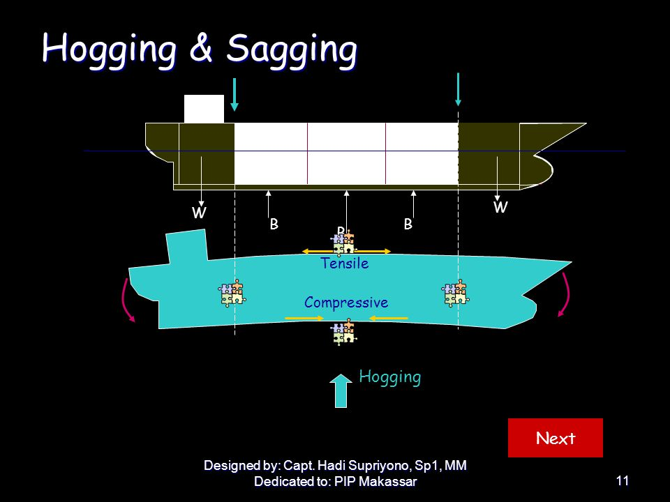 Hogging & Sagging Hogging Next W W B Tensile Compressive