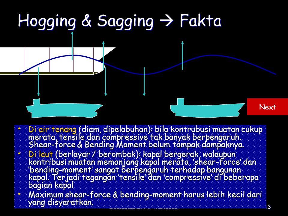 Hogging & Sagging  Fakta
