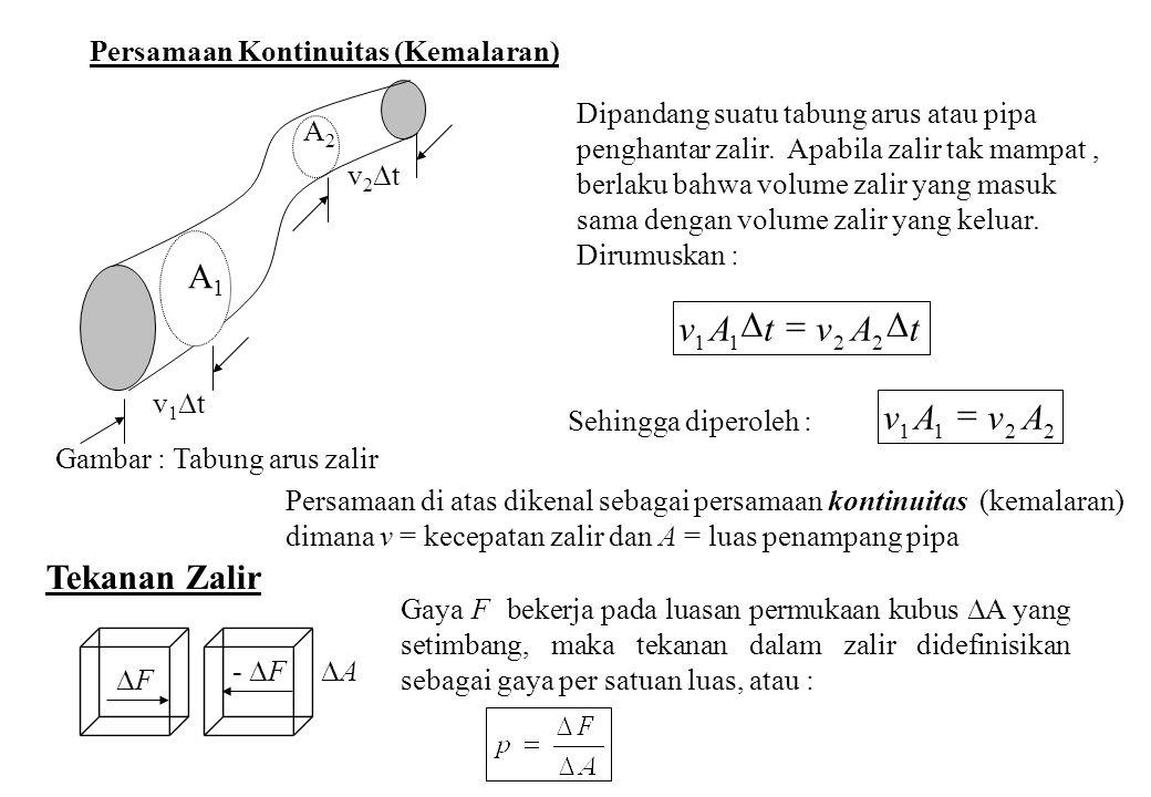 t A v D = A v = A1 Tekanan Zalir Persamaan Kontinuitas (Kemalaran)