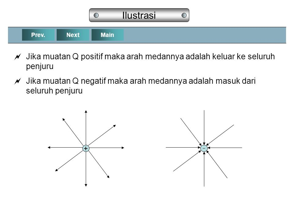 Ilustrasi Prev. Next. Main. Jika muatan Q positif maka arah medannya adalah keluar ke seluruh penjuru.