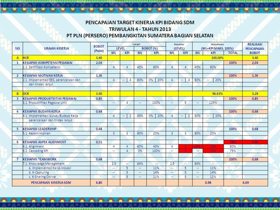 PENCAPAIAN TARGET KINERJA KPI BIDANG SDM TRIWULAN 4 - TAHUN 2013