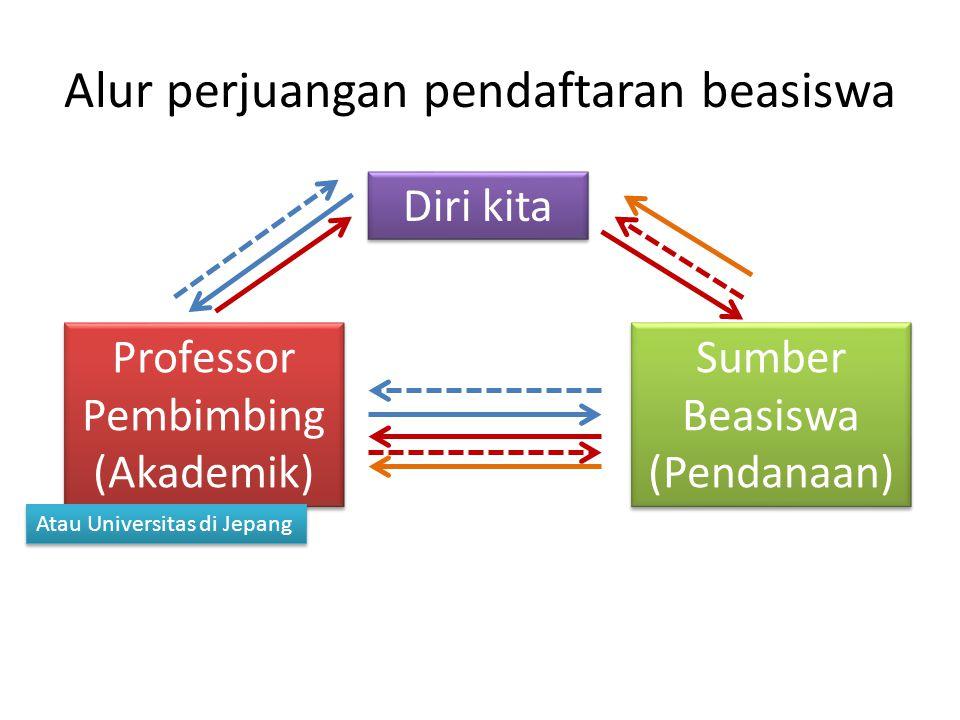 Alur perjuangan pendaftaran beasiswa