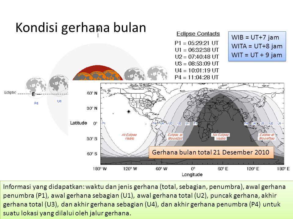 Kondisi gerhana bulan WIB = UT+7 jam WITA = UT+8 jam WIT = UT + 9 jam