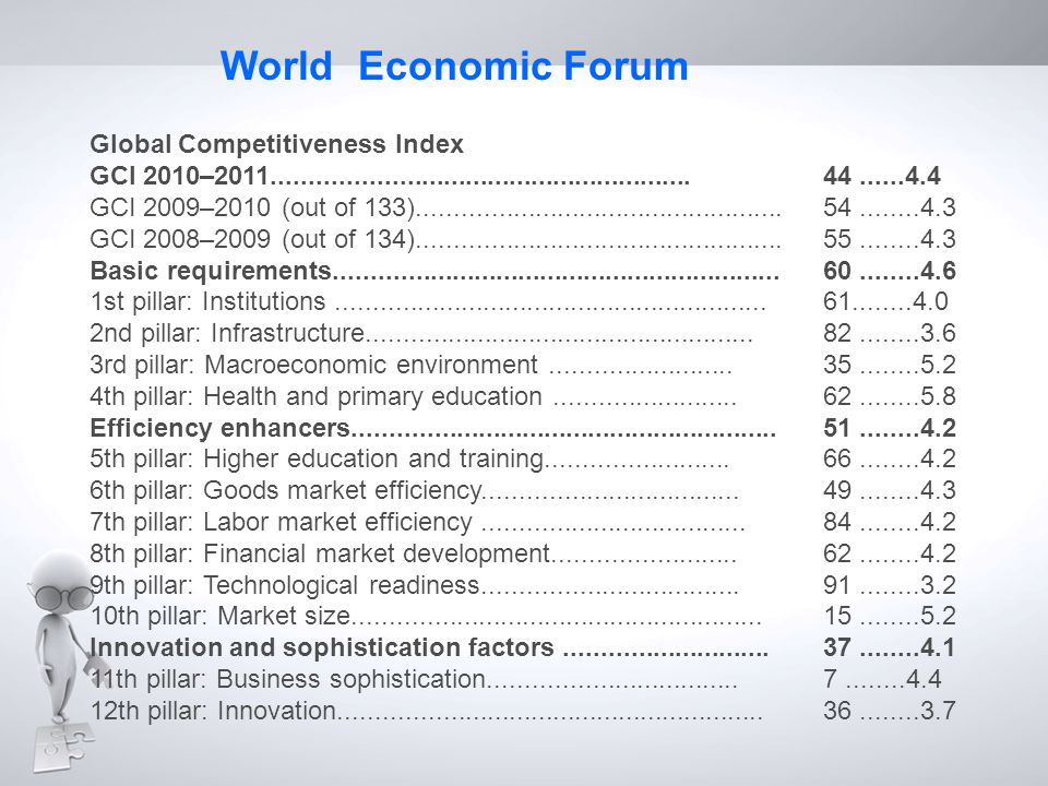 World Economic Forum Global Competitiveness Index
