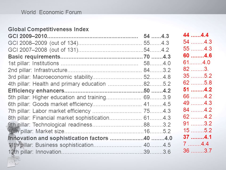 World Economic Forum Global Competitiveness Index. GCI 2009–2010......................................................... 54 ......4.3.