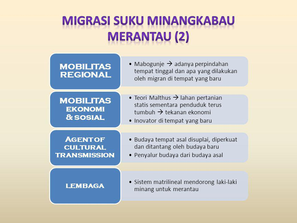 MIGRASI SUKU MINANGKABAU MERANTAU (2)