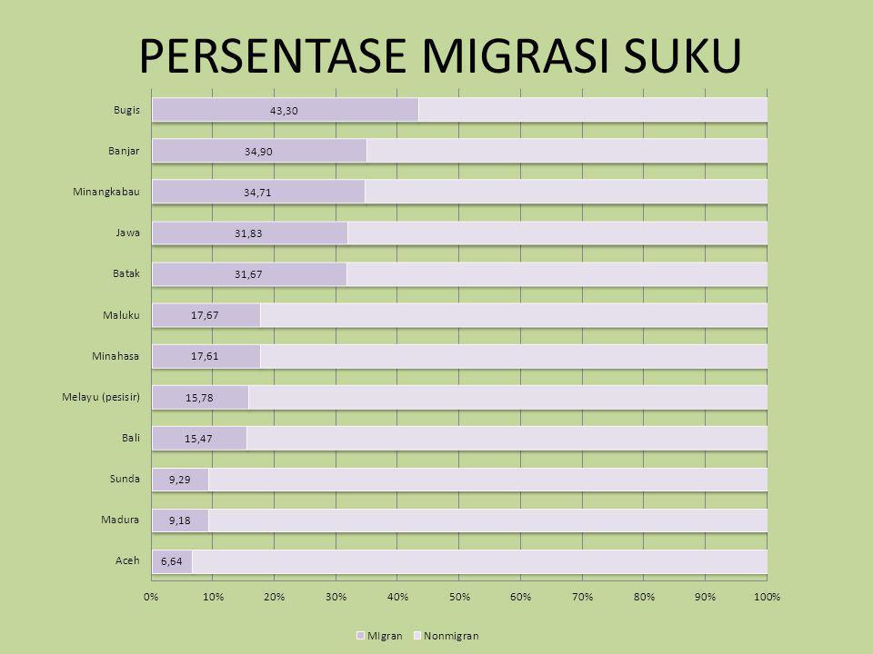 PERSENTASE MIGRASI SUKU