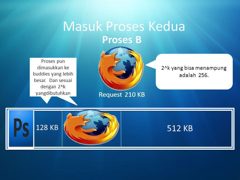 Masuk Proses Kedua Proses B 256 KB 512 KB 128 KB Request 210 KB
