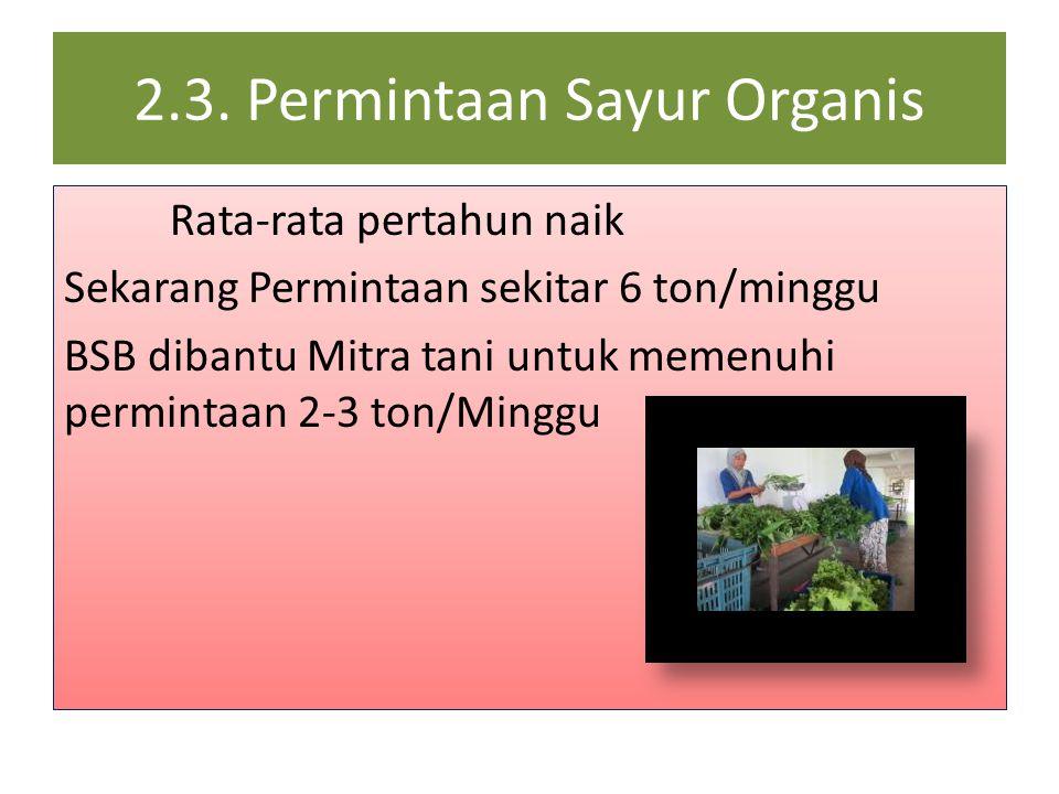 2.3. Permintaan Sayur Organis