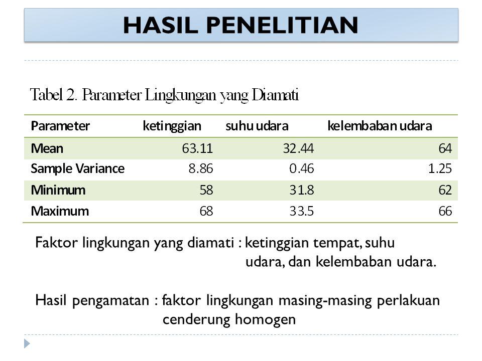 HASIL PENELITIAN Faktor lingkungan yang diamati : ketinggian tempat, suhu udara, dan kelembaban udara.