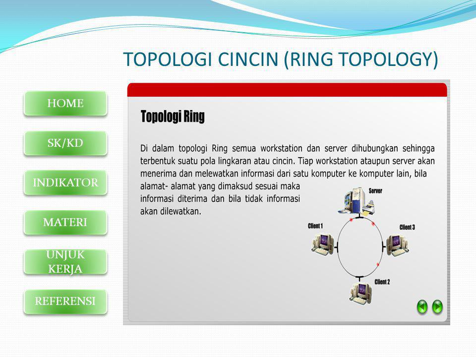 TOPOLOGI CINCIN (RING TOPOLOGY)
