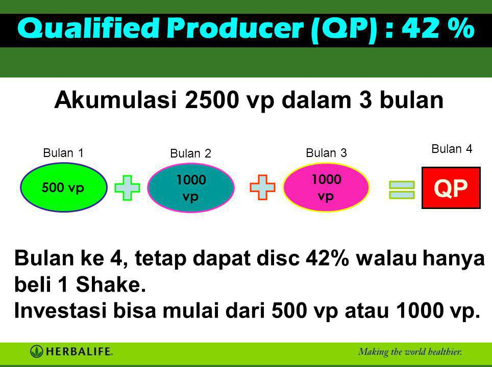 Qualified Producer (QP) : 42 %