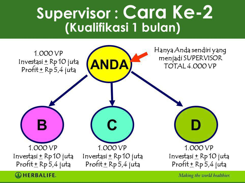 Supervisor : Cara Ke-2 (Kualifikasi 1 bulan)