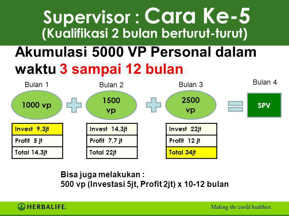 Supervisor : Cara Ke-5 (Kualifikasi 2 bulan berturut-turut)