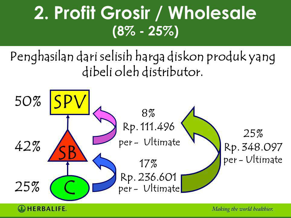 2. Profit Grosir / Wholesale