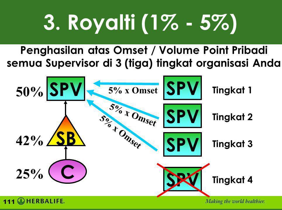 3. Royalti (1% - 5%) SPV SPV SPV SB SPV C SPV 50% 42% 25%