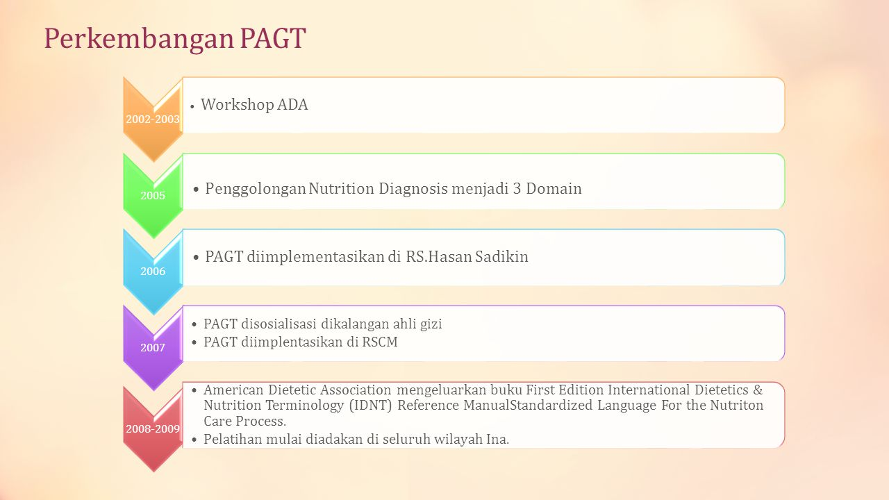 Perkembangan PAGT Penggolongan Nutrition Diagnosis menjadi 3 Domain