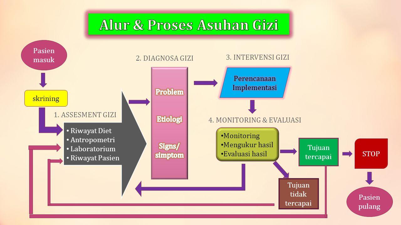 Alur & Proses Asuhan Gizi