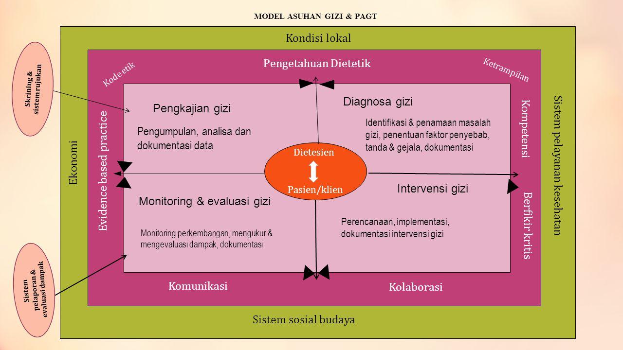 Skrining & sistem rujukan Sistem pelaporan & evaluasi dampak