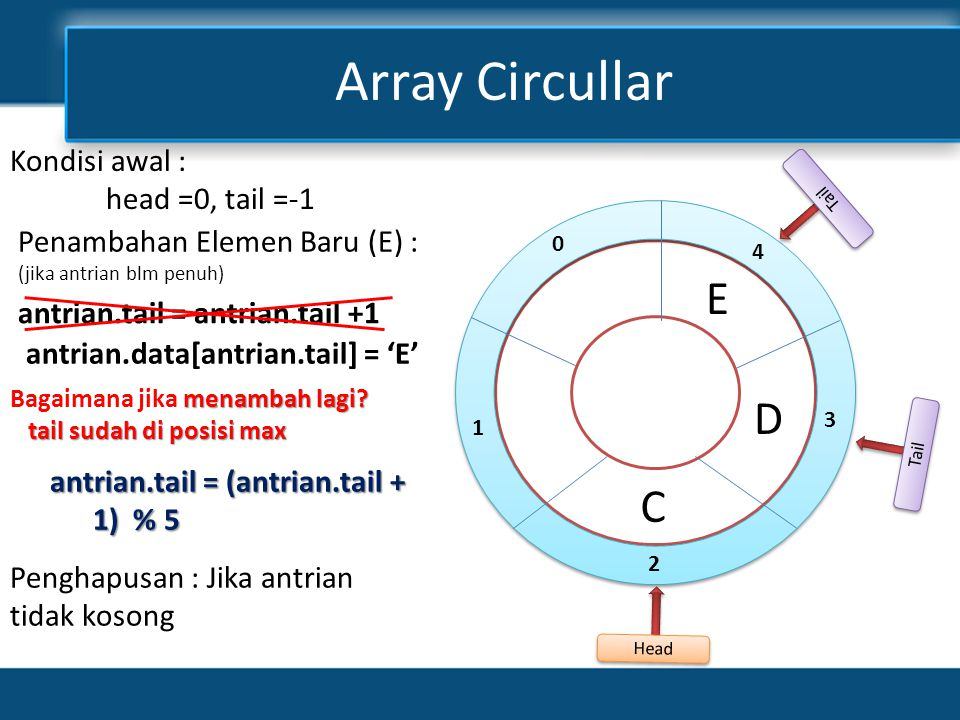 Array Circullar E D C Kondisi awal : head =0, tail =-1
