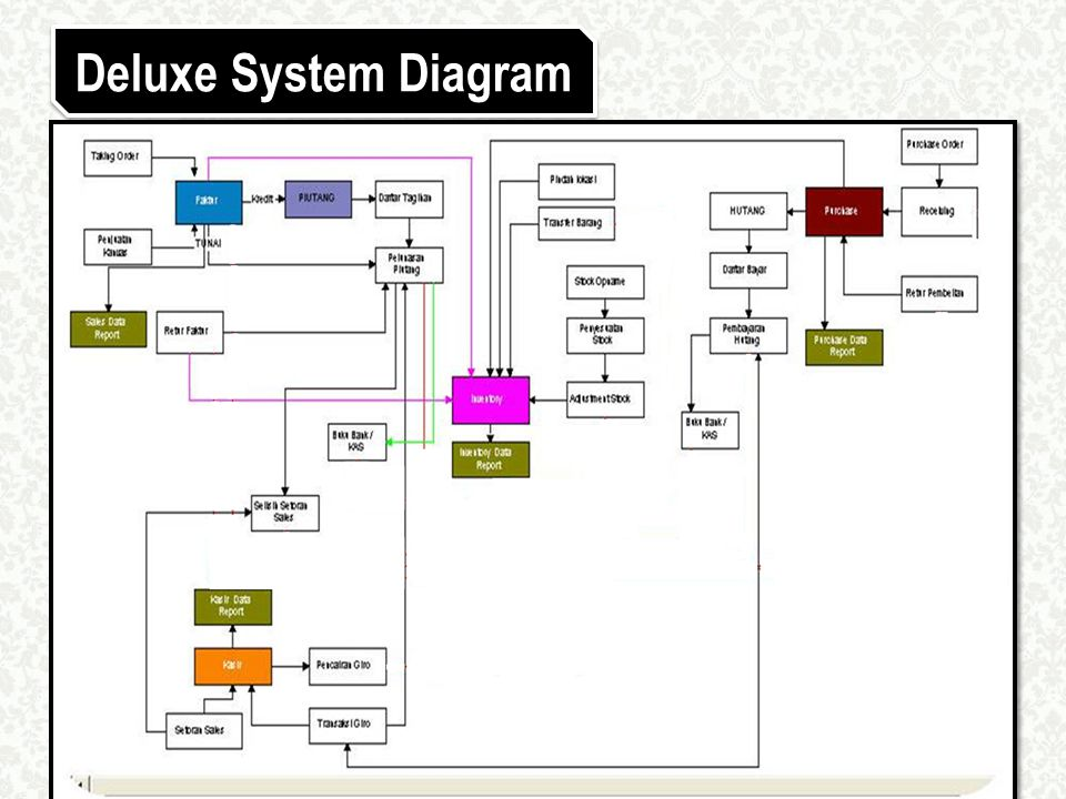 Deluxe System Diagram