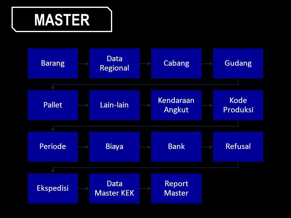 MASTER Barang Data Regional Cabang Gudang Pallet Lain-lain