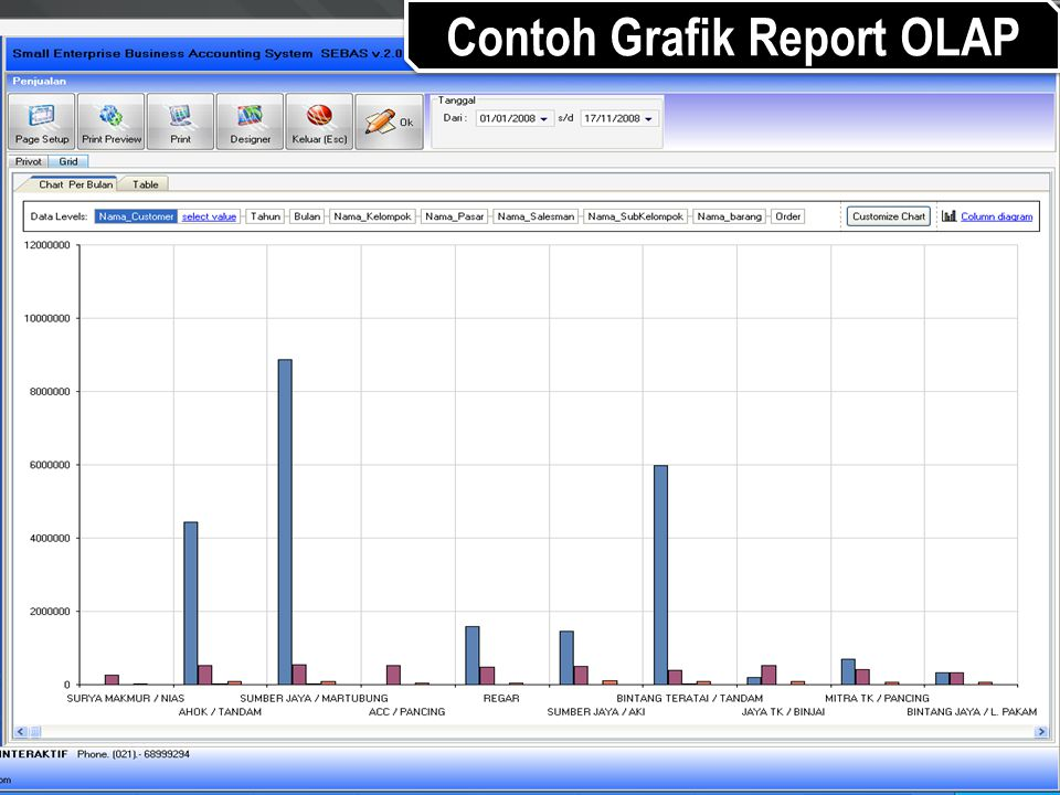 Contoh Grafik Report OLAP
