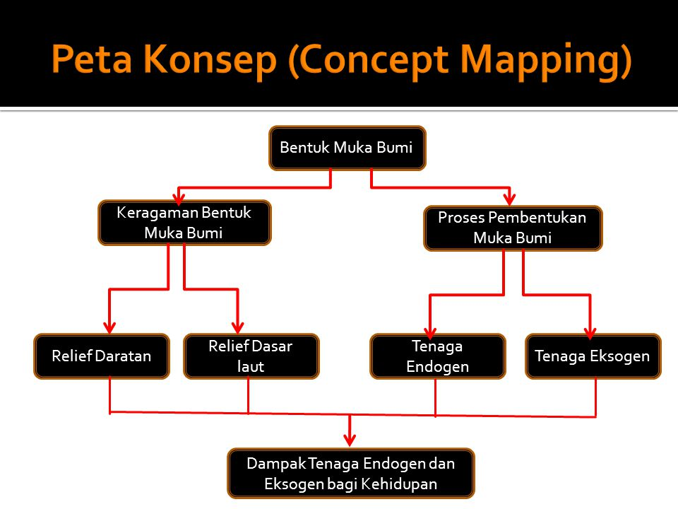 Peta Konsep (Concept Mapping)