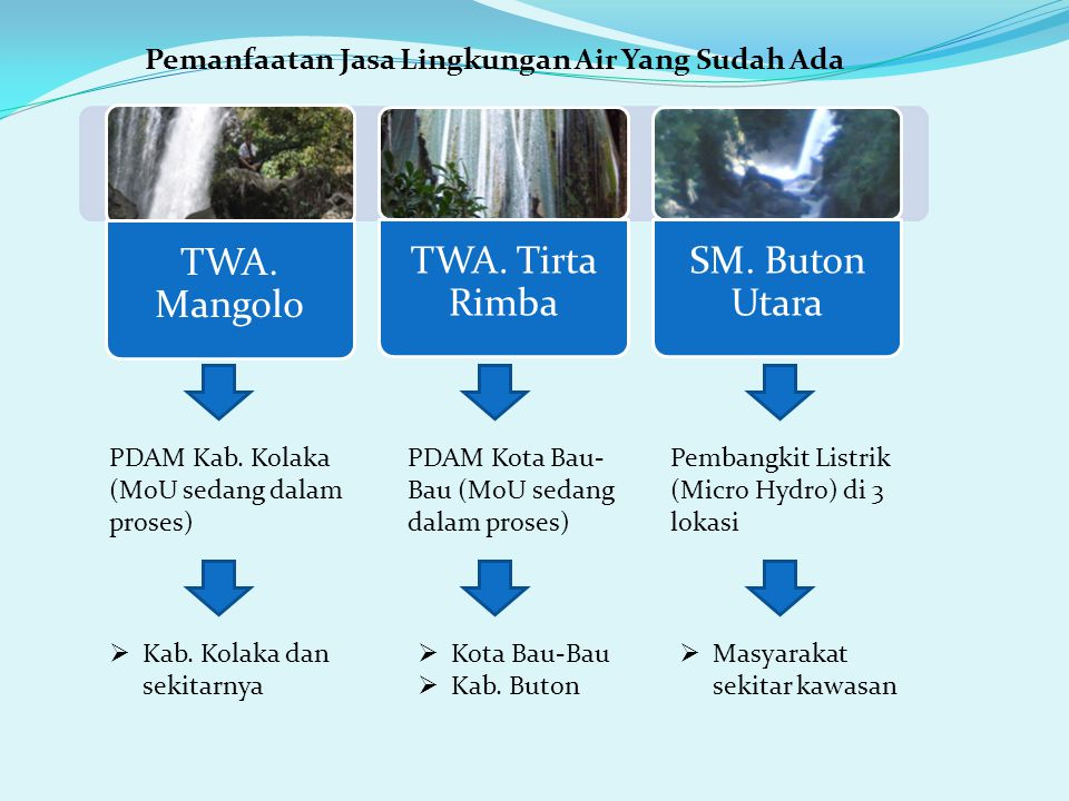 Pemanfaatan Jasa Lingkungan Air Yang Sudah Ada