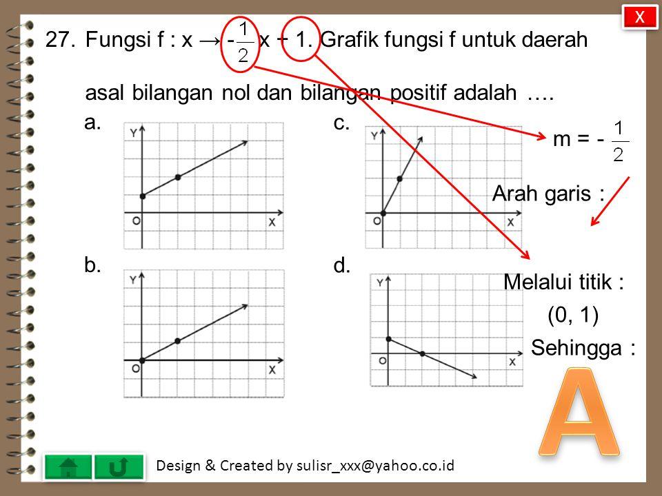 A 27. Fungsi f : x → - x + 1. Grafik fungsi f untuk daerah