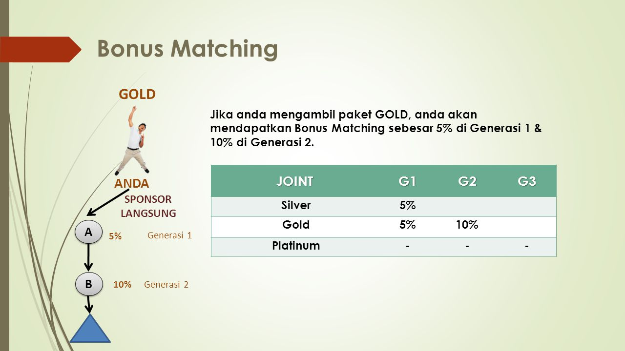 Bonus Matching GOLD ANDA A B JOINT G1 G2 G3 SPONSOR LANGSUNG