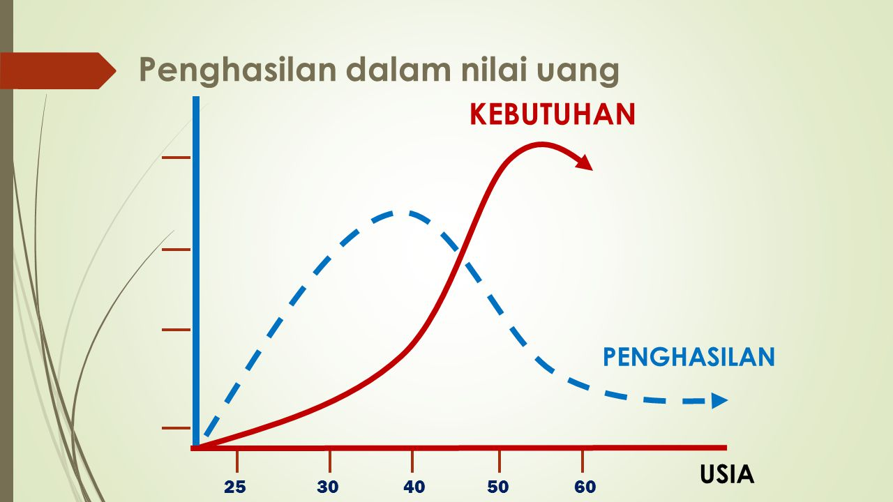 Penghasilan dalam nilai uang
