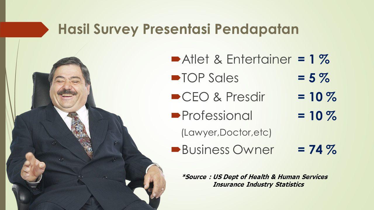 Hasil Survey Presentasi Pendapatan