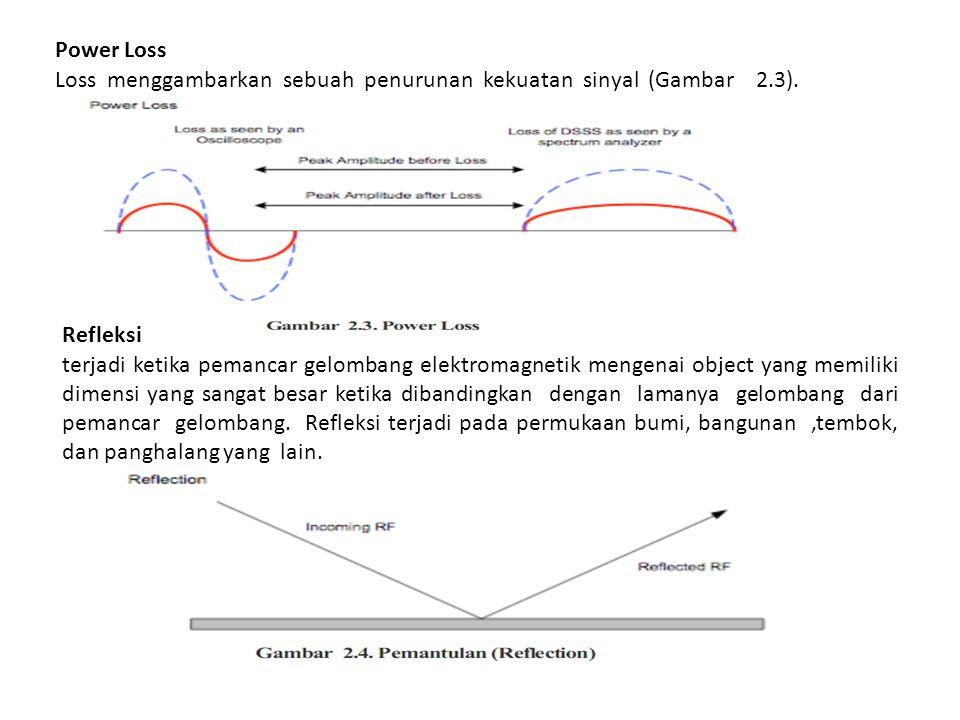Power Loss Loss menggambarkan sebuah penurunan kekuatan sinyal (Gambar 2.3). Refleksi.