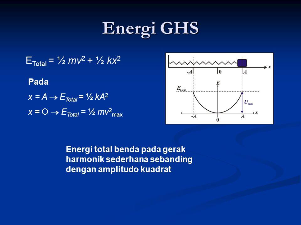 Energi GHS ETotal = ½ mv2 + ½ kx2 Pada x = A  ETotal = ½ kA2