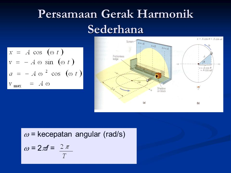 Persamaan Gerak Harmonik Sederhana