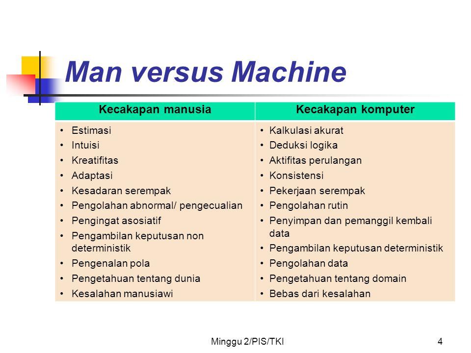 Man versus Machine Kecakapan manusia Kecakapan komputer Estimasi