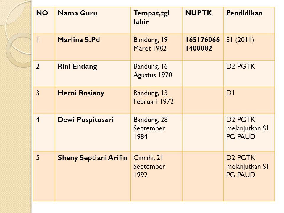 NO Nama Guru. Tempat,tgl lahir. NUPTK. Pendidikan. 1. Marlina S.Pd. Bandung, 19 Maret 1982. 1651760661400082.