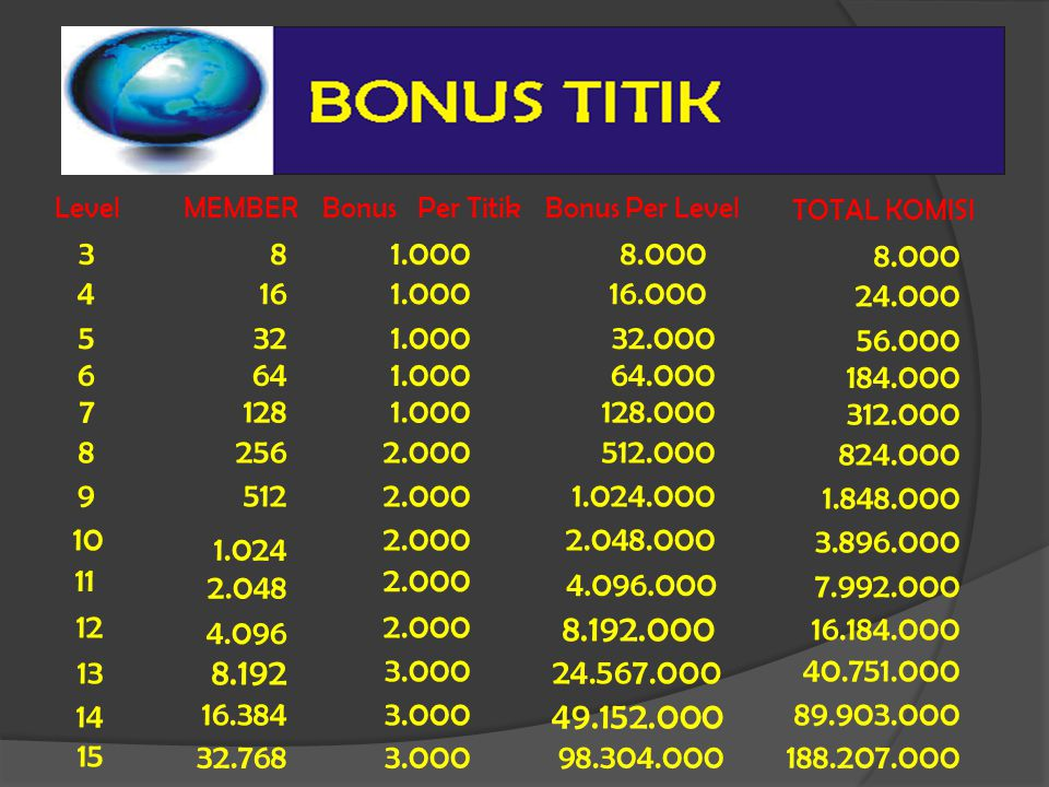 Level MEMBER. Bonus Per Titik. Bonus Per Level. TOTAL KOMISI. 3. 8. 1.000. 8.000. 8.000. 4.
