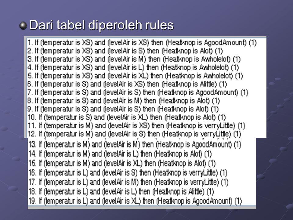 Dari tabel diperoleh rules
