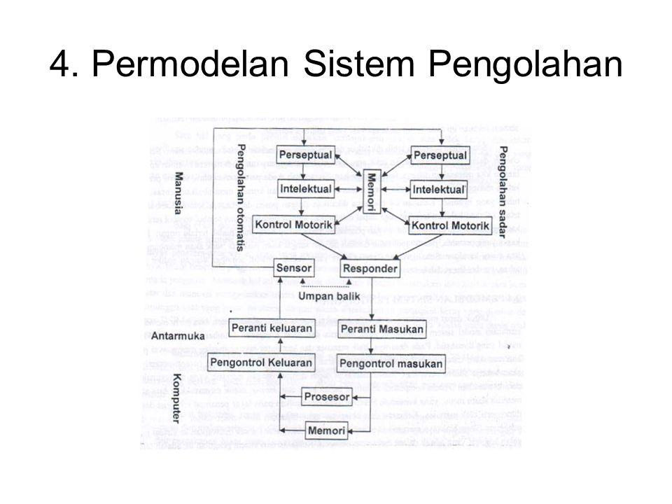 4. Permodelan Sistem Pengolahan