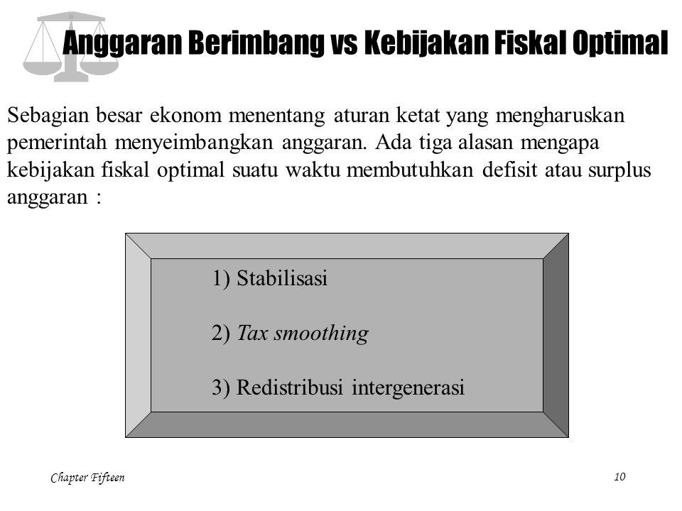 Anggaran Berimbang vs Kebijakan Fiskal Optimal